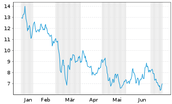 Chart Niu Technologies - 6 Monate