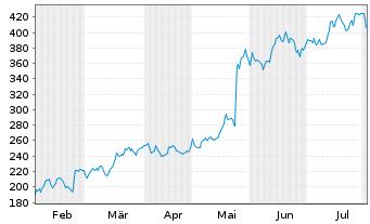 Chart Nvidia Corp. - 6 Monate