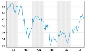 Chart Oneok Inc. (New) - 6 Monate
