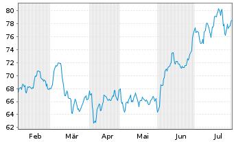 Chart Paccar Inc. - 6 Monate