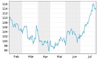 Chart Paychex Inc. - 6 Monate
