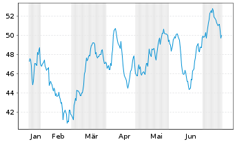 Chart Pfizer Inc. - 6 Monate