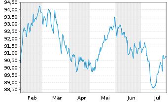 Chart PIMCO ETF Tr.-PIMCO En.Sh.M.S. - 6 Monate