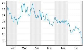 Chart ProShs Ultra 20+ Year Treasury - 6 Monate