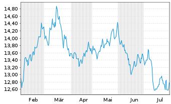 Chart ProShares Sht MSCI Emerg.Mkts - 6 Monate
