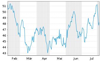 Chart ProShares Ultra MSCI Em.Mkts - 6 Monate
