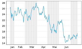 Chart ProShares UltraPro MidCap400 - 6 Monate