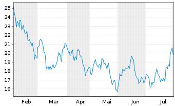 Chart ProShares Ultra FTSE China 25 - 6 Monate