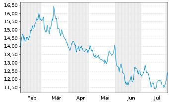 Chart ProShares Ultrasht MSCI Japan - 6 Monate