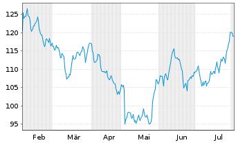 Chart Qualcomm Inc.   - 6 Monate