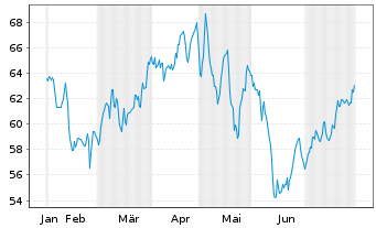 Chart Regency Centers Corp. - 6 Months