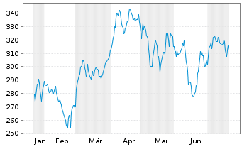 Chart SBA Communications Corp. (new) - 6 Monate
