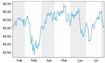 Chart SPDR DJ Stoxx 50 ETF - 6 Monate