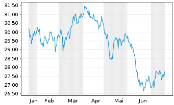 Chart SPDR-DJ Internat.Real Estate - 6 Monate