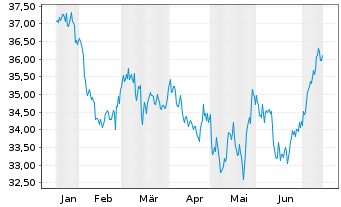 Chart SPDR-Wells Fargo Pfd Stock ETF - 6 Monate