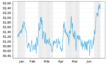 Chart SPDR Ptf Bl.Ba.In.Te.Co.Bd ETF - 6 Monate