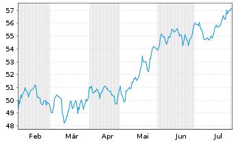 Chart SPDR Ptf S&P 500 Growth ETF - 6 Monate