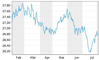 Chart SPDR Ptf Sh.Term Corp.Bond ETF - 6 Monate