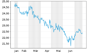 Chart SPDR Bloomb.Bar.Int.Tre.Bd ETF - 6 Monate