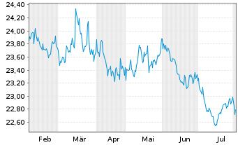 Chart SPDR Portfolio Aggreg.Bd ETF - 6 Monate