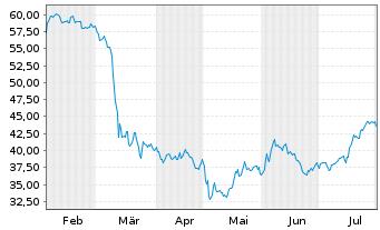 Chart SPDR S&P Regional Banking ETF - 6 Monate