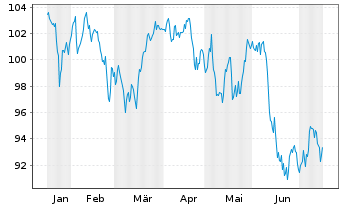 Chart SPDR-Global Dow ETF - 6 Monate
