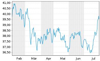 Chart SPDR-S&P Pharmaceuticals ETF - 6 Monate