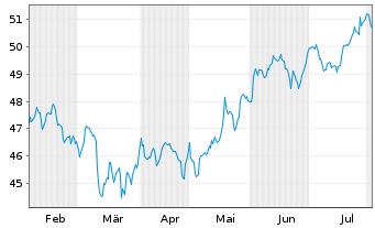 Chart SPDR Ptf Total Stock Mkt ETF - 6 Monate