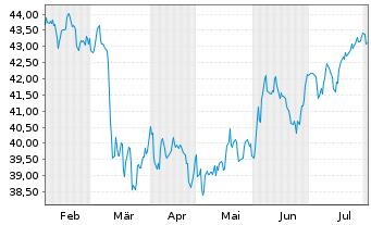 Chart SPDR Portfolio Mid Cap ETF - 6 Monate