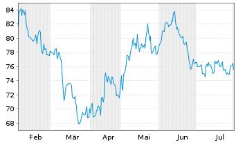 Chart SPDR-S&P Biotech ETF - 6 Monate