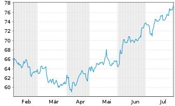 Chart SPDR-S&P Homebuilders ETF - 6 Monate