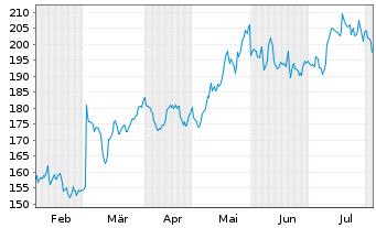 Chart salesforce.com Inc. - 6 Monate