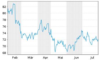 Chart Henry Schein Inc. - 6 Monate
