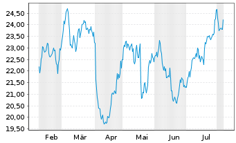 Chart Schneider National Inc. - 6 Months