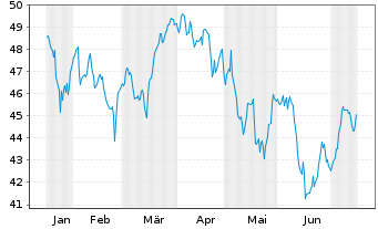 Chart Schwab Strateg.Tr.-US L.-C.ETF - 6 Monate