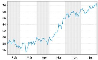 Chart Schwab Strateg.Tr.-US LC G.ETF - 6 Monate
