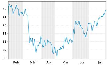 Chart Schwab Strateg.Tr.-US S.-C.ETF - 6 Monate