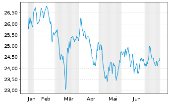 Chart Schwab Strateg.Tr.-Em.M.Eq.ETF - 6 Monate