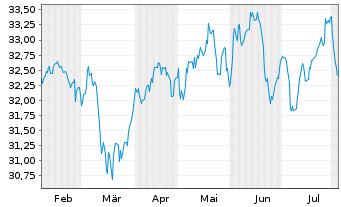 Chart Schwab Strateg.Tr.-Intl Eq.ETF - 6 Monate