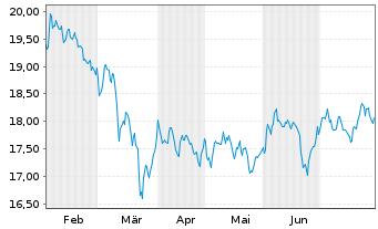 Chart Schwab Strateg.Tr.-US REIT ETF - 6 Monate