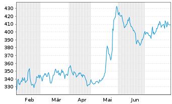 Chart Synopsys Inc. - 6 Monate