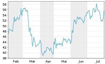 Chart Terex Corp. - 6 Monate