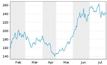 Chart Tesla Inc. - 6 Monate