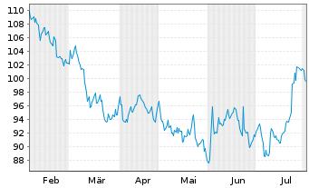 Chart 3M Co. - 6 Monate