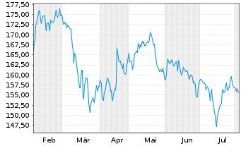 Chart The Travelers Companies Inc. - 6 Monate