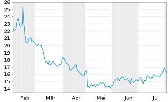 Chart Tripadvisor Inc. - 6 Monate