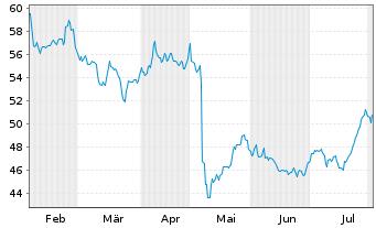 Chart Tyson Foods Inc. - 6 Monate
