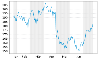 Chart Verisign Inc. - 6 Monate