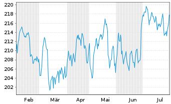 Chart VISA Inc. - 6 Monate