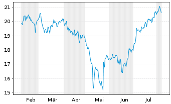 Chart Wendy's Co., The - 6 Months